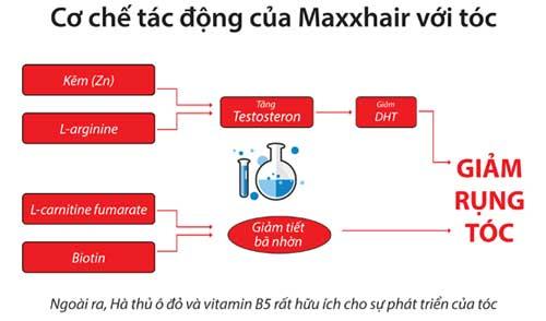 Tác dụng viên uống MaxxHair